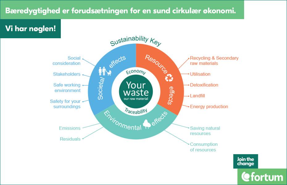 Fortum Waste Solutions_vores bæredygtighed_bæredygtighedsnøgle